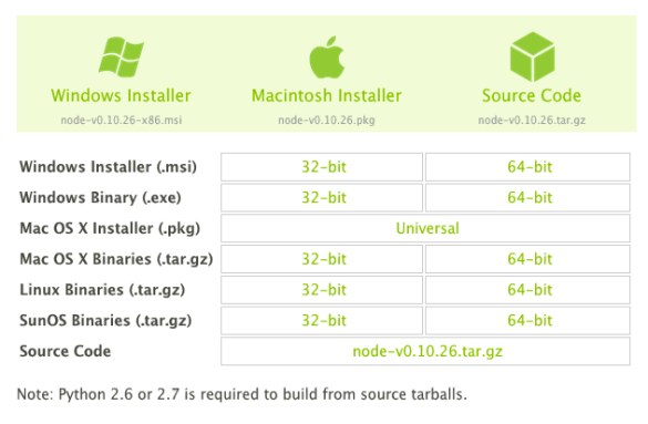 nodedownloads